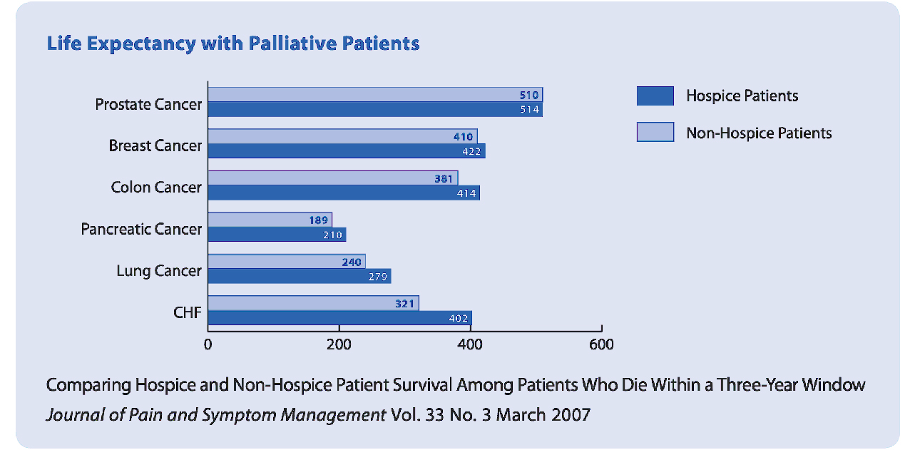 life expectancy with palliative patients